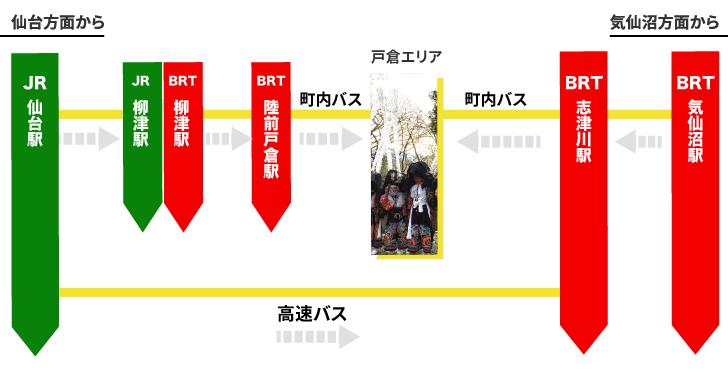 南三陸町戸倉地区までの交通手段を表したイラスト